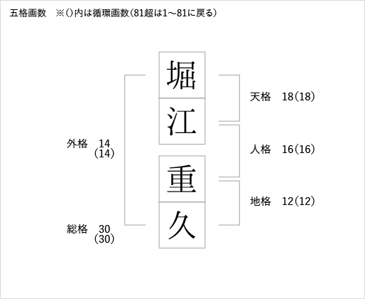 図:五格画数